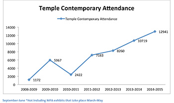 graph showing audience numbers